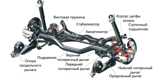 Ремонт подвески автомобилей